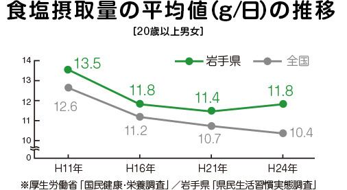食塩摂取量の平均値(g/日)の推移 [20歳以上男女] ※厚生労働省「国民健康・栄養調査」/岩手県「県民生活習慣実態調査」