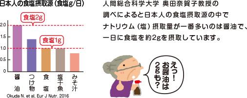 人間総合科学大学 奥田奈賀子教授の調べによると日本人の食塩摂取源の中でナトリウム(塩)摂取量が一番多いのは醤油で、一日に食塩を約2gを摂取しています。